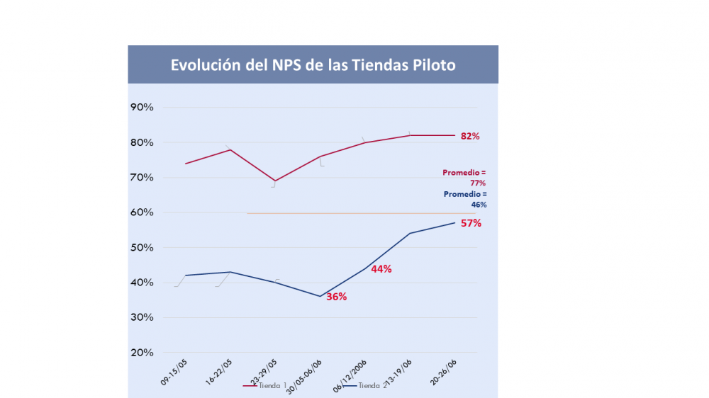 Pilot Stores NPS Evolution