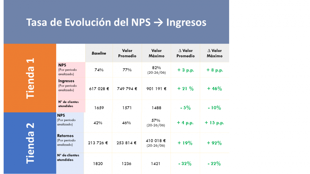 NPS Evolution Ratio - Revenue